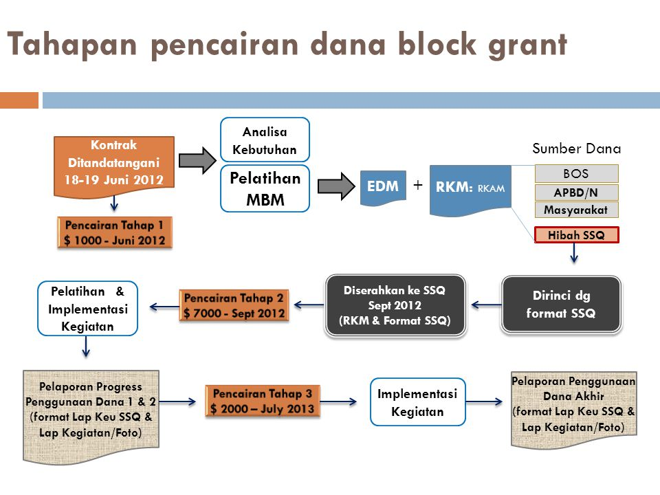 Tahapan pencairan dana block grant Analisa Kebutuhan BOS APBD/N Masyarakat Hibah SSQ Dirinci dg format SSQ Pelaporan Progress Penggunaan Dana 1 & 2 (format Lap Keu SSQ & Lap Kegiatan/Foto) Diserahkan ke SSQ Sept 2012 (RKM & Format SSQ) Diserahkan ke SSQ Sept 2012 (RKM & Format SSQ) Kontrak Ditandatangani 18-19 Juni 2012 Pelaporan Penggunaan Dana Akhir (format Lap Keu SSQ & Lap Kegiatan/Foto) Pelatihan & Implementasi Kegiatan Implementasi Kegiatan RKM: RKAM EDM Pelatihan MBM Sumber Dana +