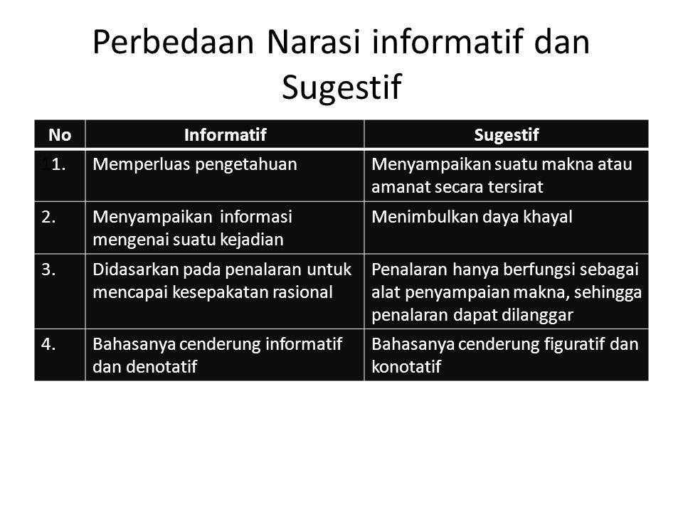 Perbedaan Narasi informatif dan Sugestif NoInformatifSugestif 11.Memperluas pengetahuanMenyampaikan suatu makna atau amanat secara tersirat 2.Menyampa