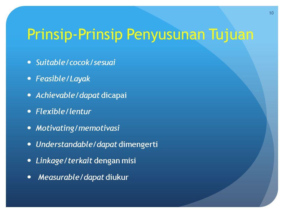 Prinsip-Prinsip Penyusunan Tujuan  Suitable/cocok/sesuai  Feasible/Layak  Achievable/dapat dicapai  Flexible/lentur  Motivating/memotivasi  Unde
