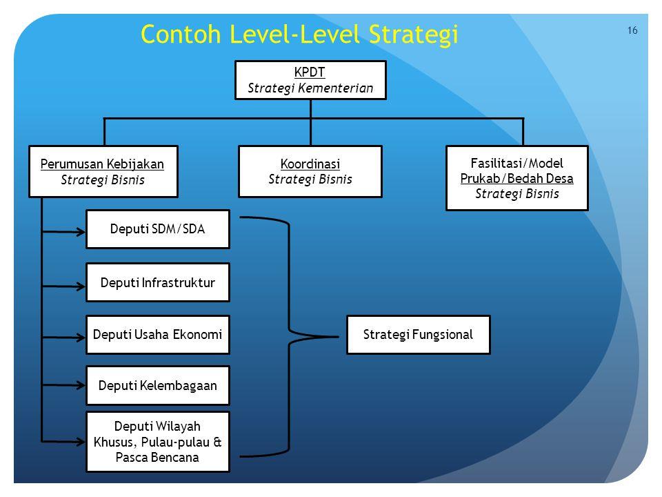 Contoh Level-Level Strategi KPDT Strategi Kementerian Fasilitasi/Model Prukab/Bedah Desa Strategi Bisnis Koordinasi Strategi Bisnis Perumusan Kebijaka