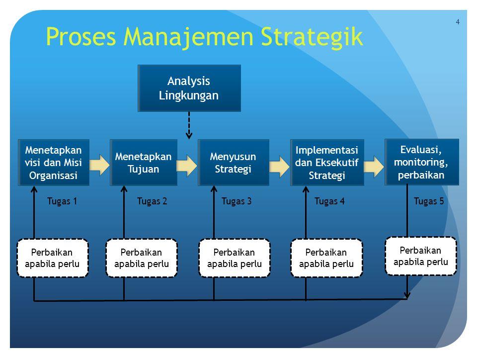 Proses Manajemen Strategik Analysis Lingkungan Menetapkan visi dan Misi Organisasi Menetapkan Tujuan Menyusun Strategi Implementasi dan Eksekutif Stra