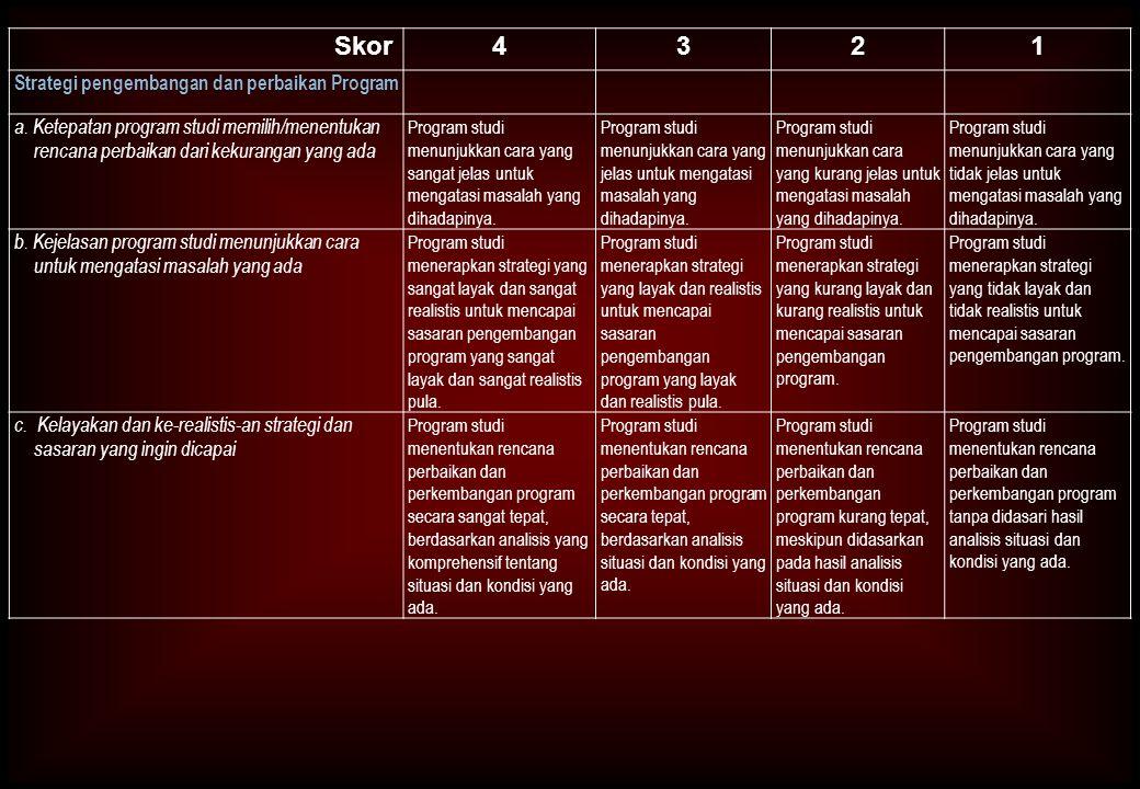 Skor4321 Strategi pengembangan dan perbaikan Program a. Ketepatan program studi memilih/menentukan rencana perbaikan dari kekurangan yang ada Program