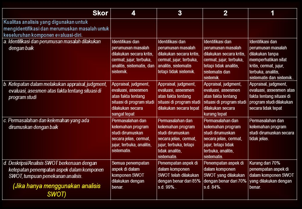Skor4321 Kualitas analisis yang digunakan untuk mengidentifikasi dan merumuskan masalah untuk keseluruhan komponen evaluasi-diri. a. Identifikasi dan