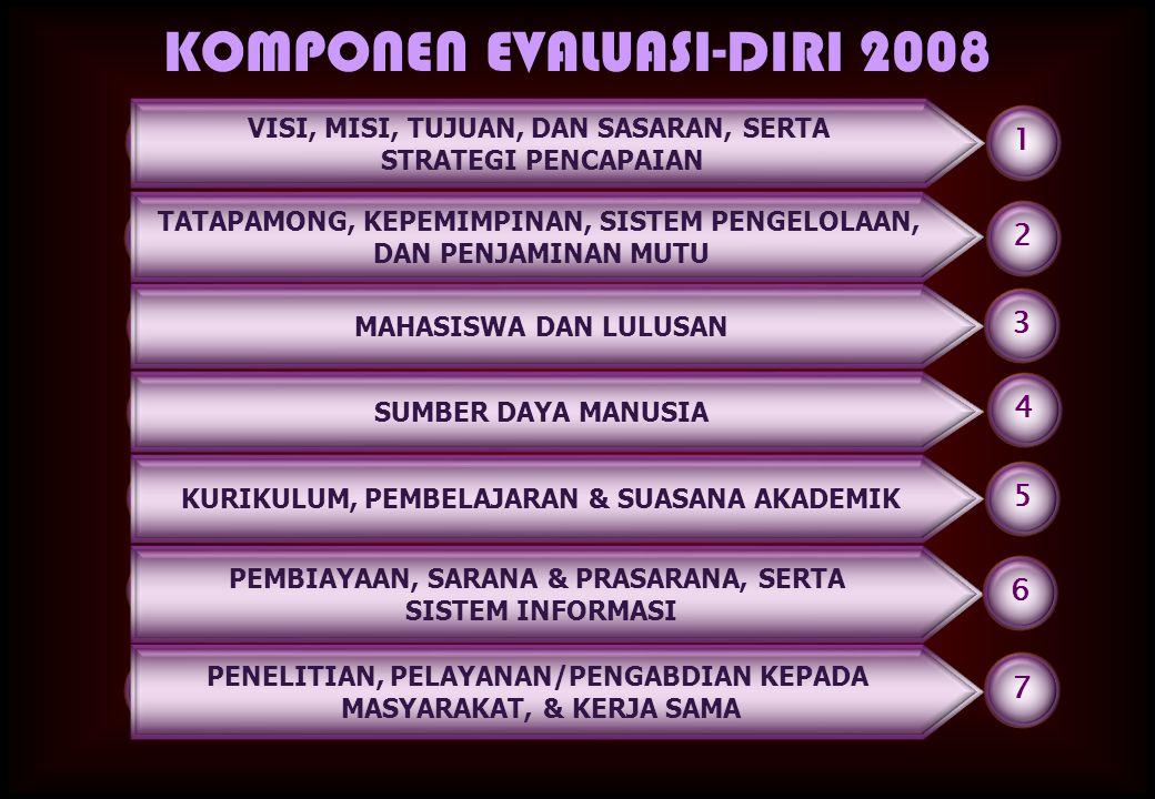 1 2 3 4 5 6 7 TATAPAMONG, KEPEMIMPINAN, SISTEM PENGELOLAAN, DAN PENJAMINAN MUTU MAHASISWA DAN LULUSAN SUMBER DAYA MANUSIA KURIKULUM, PEMBELAJARAN & SU