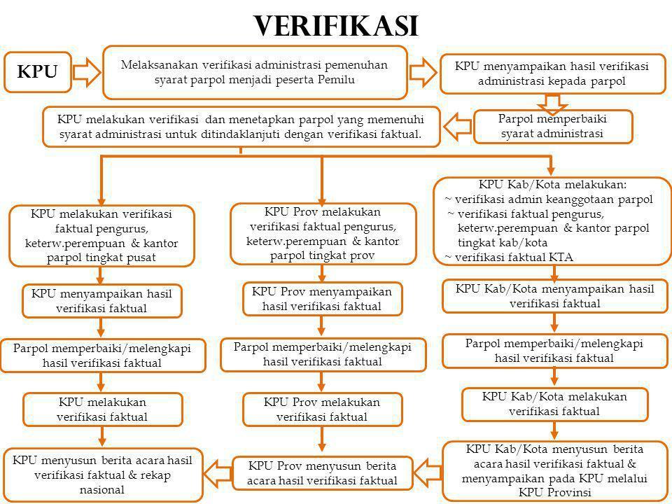 VERIFIKASI Melaksanakan verifikasi administrasi pemenuhan syarat parpol menjadi peserta Pemilu KPU melakukan verifikasi dan menetapkan parpol yang memenuhi syarat administrasi untuk ditindaklanjuti dengan verifikasi faktual.