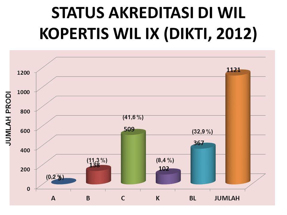 STATUS AKREDITASI DI WIL KOPERTIS WIL IX (DIKTI, 2012) (0,2 %) (11,3 %) (41,6 %) (8,4 %) (32,9 %) JUMLAH PRODI