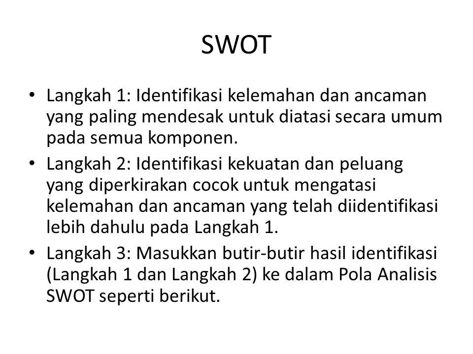 SWOT • Langkah 1: Identifikasi kelemahan dan ancaman yang paling mendesak untuk diatasi secara umum pada semua komponen. • Langkah 2: Identifikasi kek