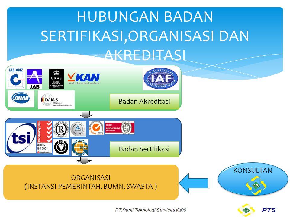 HUBUNGAN BADAN SERTIFIKASI,ORGANISASI DAN AKREDITASI ORGANISASI (INSTANSI PEMERINTAH, BUMN, SWASTA ) KONSULTAN Badan Sertifikasi Badan Akreditasi