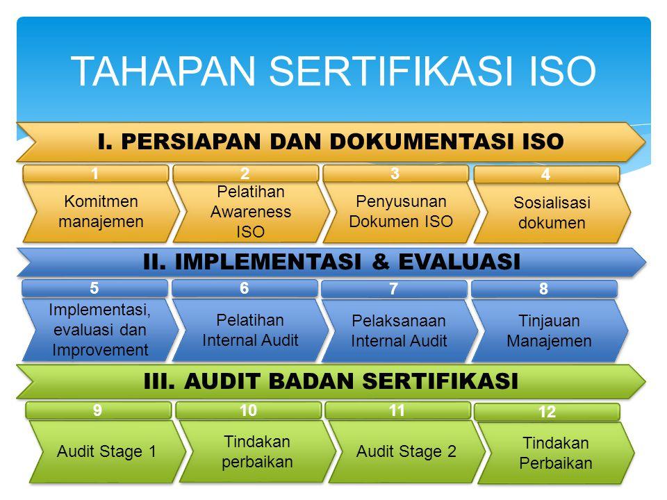 TAHAPAN SERTIFIKASI ISO I. PERSIAPAN DAN DOKUMENTASI ISO Komitmen manajemen 1 1 Pelatihan Awareness ISO 2 2 Penyusunan Dokumen ISO 3 3 Sosialisasi dok