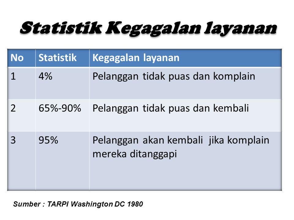 Statistik Kegagalan layanan Sumber : TARPI Washington DC 1980