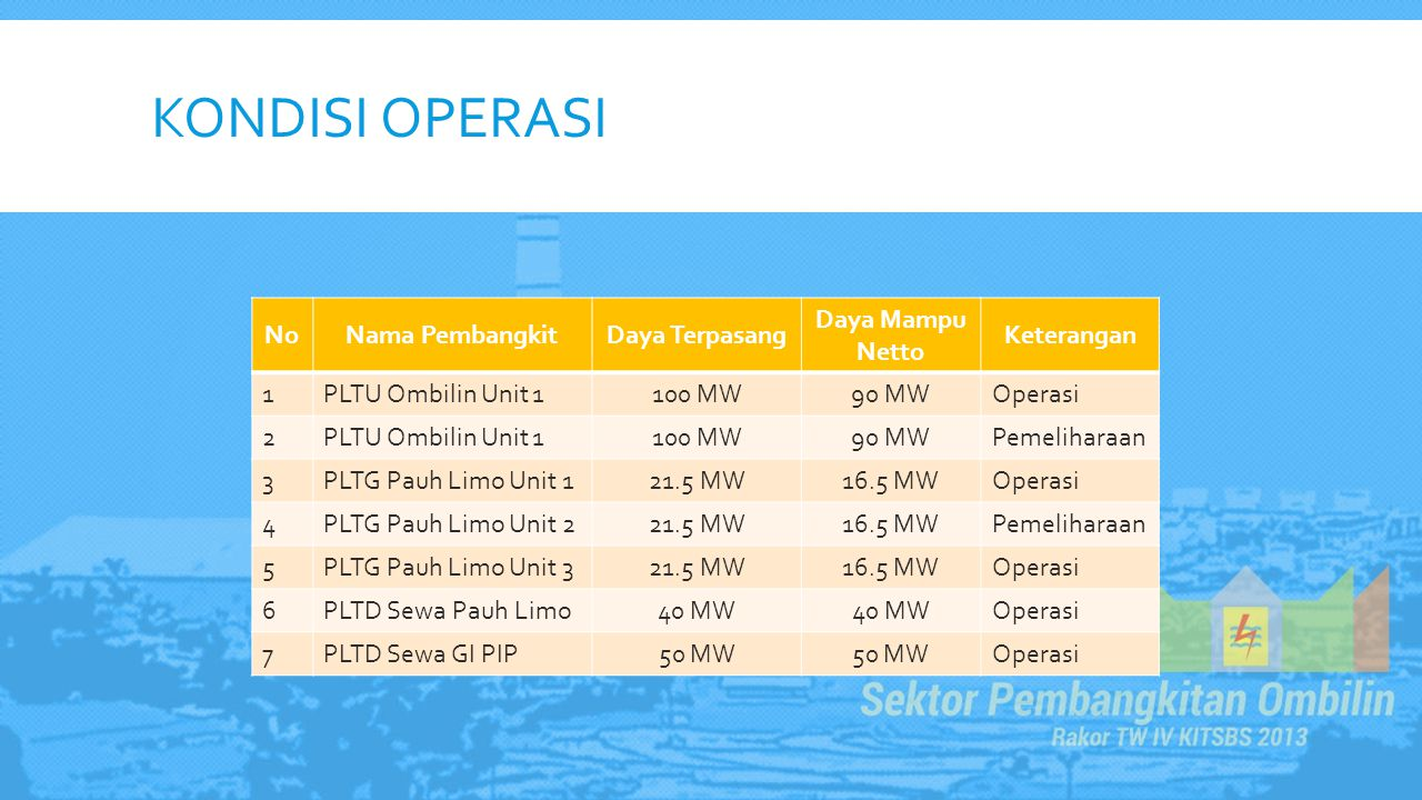 KONDISI OPERASI NoNama PembangkitDaya Terpasang Daya Mampu Netto Keterangan 1PLTU Ombilin Unit 1100 MW90 MWOperasi 2PLTU Ombilin Unit 1100 MW90 MWPeme