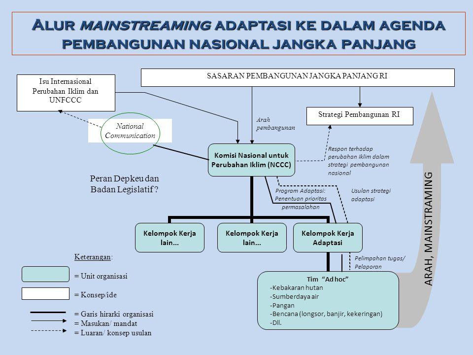 Alur mainstreaming adaptasi ke dalam agenda pembangunan nasional jangka panjang Isu Internasional Perubahan Iklim dan UNFCCC SASARAN PEMBANGUNAN JANGK