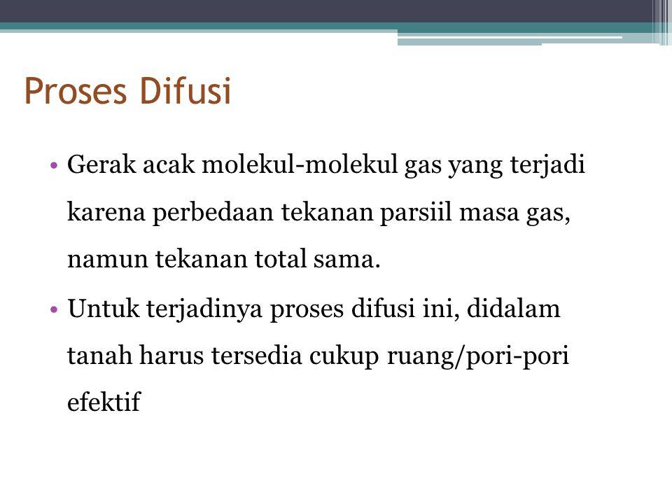 Proses Difusi •Gerak acak molekul-molekul gas yang terjadi karena perbedaan tekanan parsiil masa gas, namun tekanan total sama. •Untuk terjadinya pros