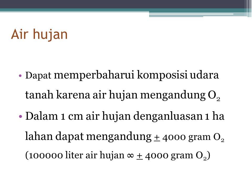 Air hujan •Dapat memperbaharui komposisi udara tanah karena air hujan mengandung O 2 •Dalam 1 cm air hujan denganluasan 1 ha lahan dapat mengandung +