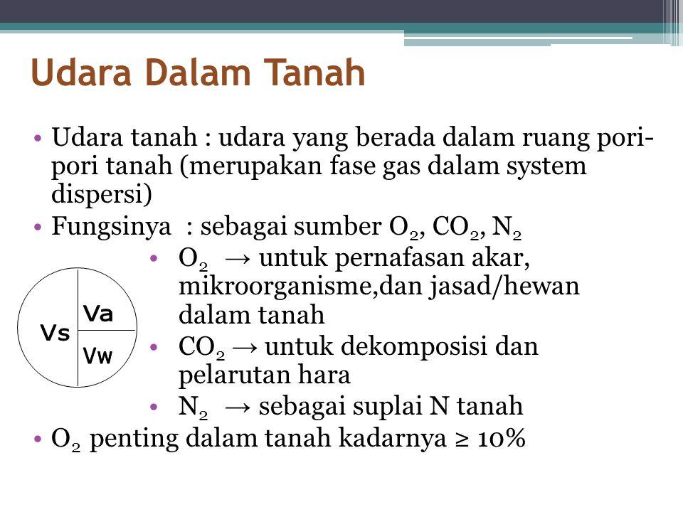 Udara Dalam Tanah •Udara tanah : udara yang berada dalam ruang pori- pori tanah (merupakan fase gas dalam system dispersi) •Fungsinya : sebagai sumber