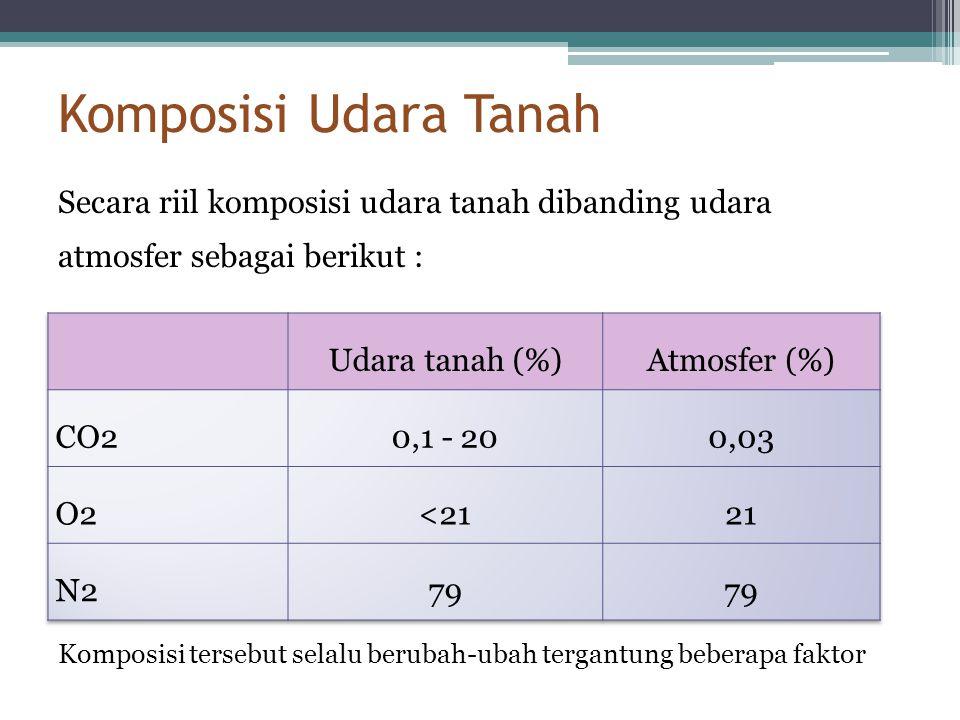 Komposisi Udara Tanah Secara riil komposisi udara tanah dibanding udara atmosfer sebagai berikut : Komposisi tersebut selalu berubah-ubah tergantung b