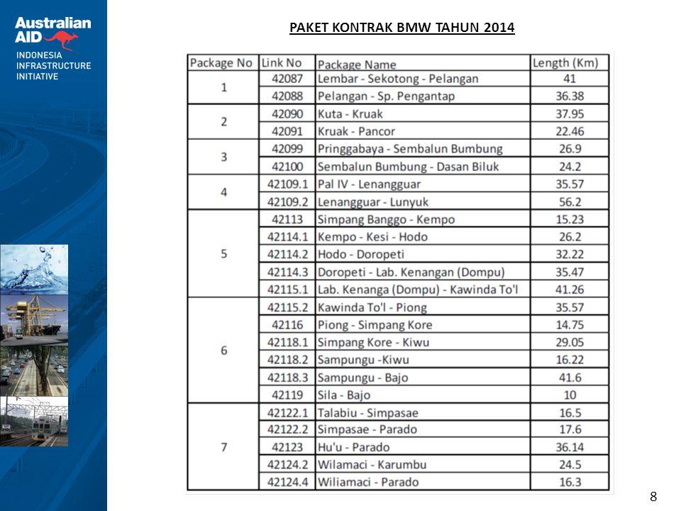 8 PAKET KONTRAK BMW TAHUN 2014