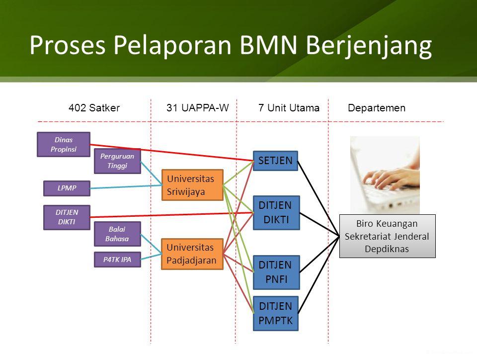 Proses Pelaporan BMN Berjenjang Dinas Propinsi Perguruan Tinggi LPMP DITJEN DIKTI Balai Bahasa P4TK IPA Universitas Sriwijaya Universitas Padjadjaran