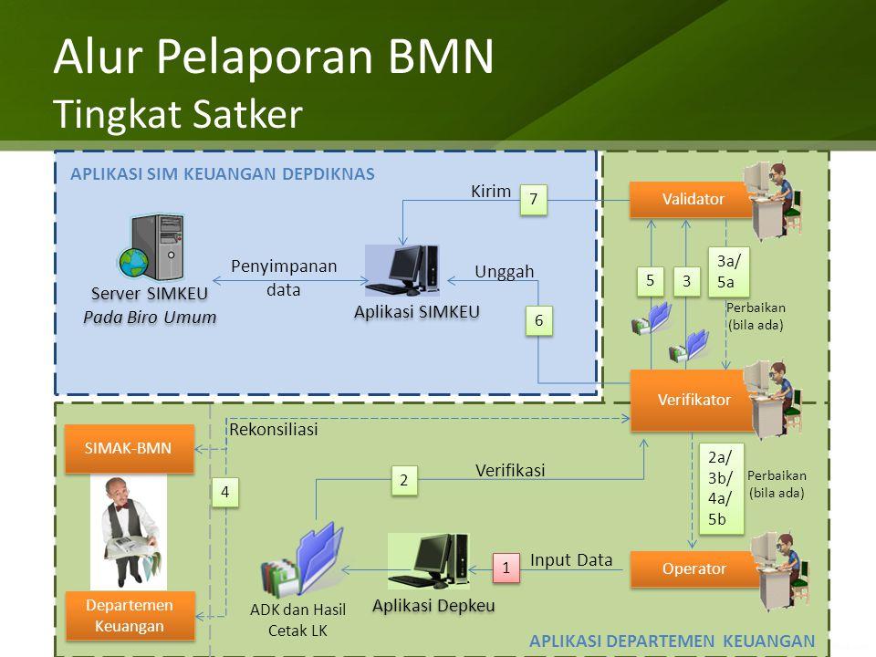 Alur Pelaporan BMN Tingkat Satker Input Data Perbaikan (bila ada) Aplikasi Depkeu Operator Aplikasi SIMKEU Validator Server SIMKEU Pada Biro Umum Serv