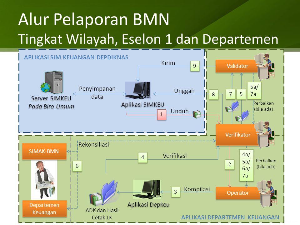 Alur Pelaporan BMN Tingkat Wilayah, Eselon 1 dan Departemen Kompilasi Perbaikan (bila ada) Aplikasi Depkeu Operator Aplikasi SIMKEU Validator Server S