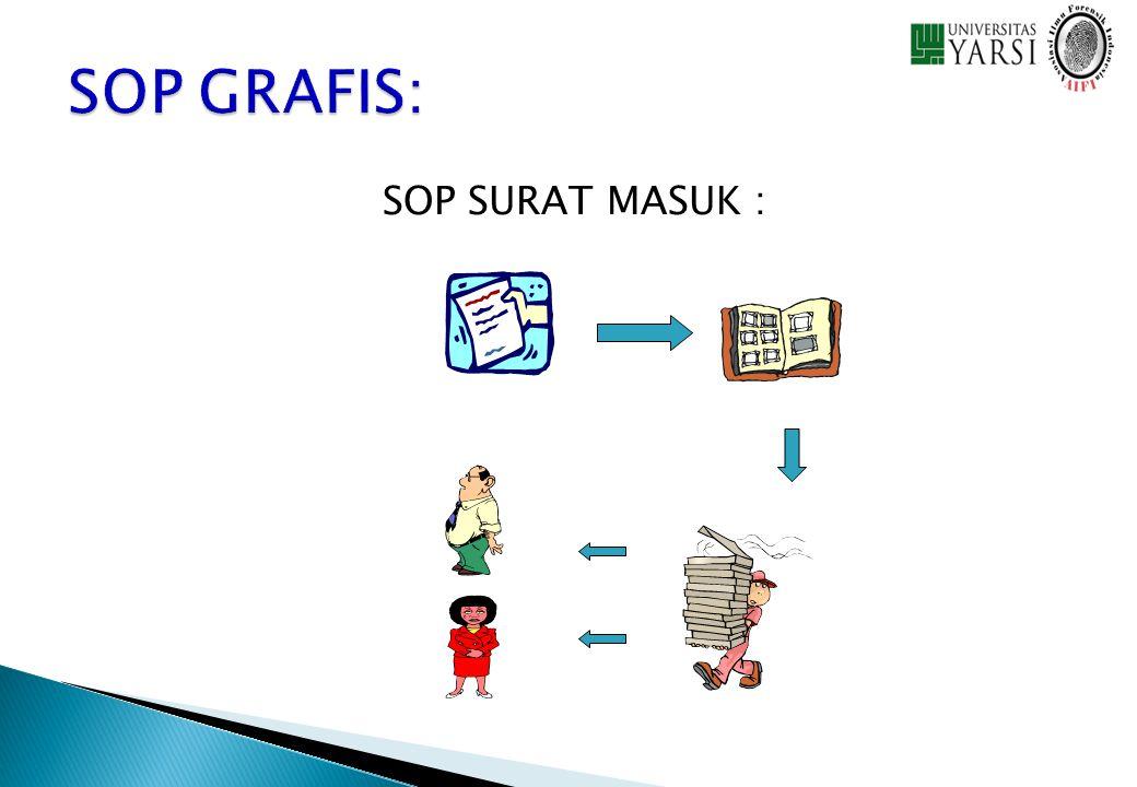 SOP SURAT MASUK :