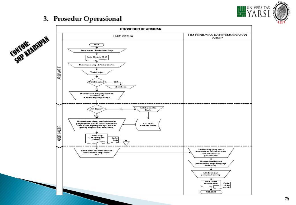 CONTOH: SOP KEARSIPAN 3.Prosedur Operasional 79