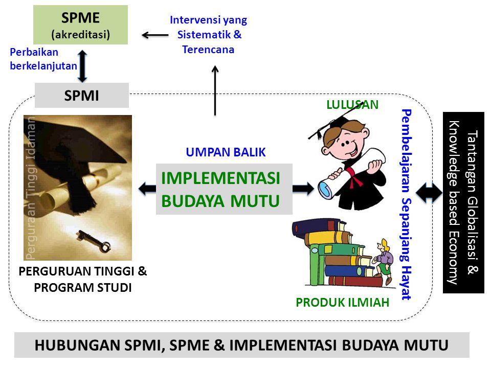 PERGURUAN TINGGI & PROGRAM STUDI LULUSAN PRODUK ILMIAH UMPAN BALIK Intervensi yang Sistematik & Terencana SPME (akreditasi) IMPLEMENTASI BUDAYA MUTU P