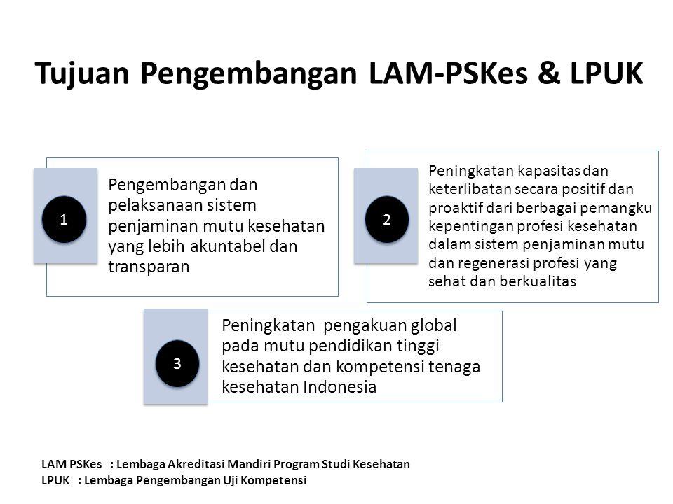 Tujuan Pengembangan LAM-PSKes & LPUK Pengembangan dan pelaksanaan sistem penjaminan mutu kesehatan yang lebih akuntabel dan transparan Peningkatan kap