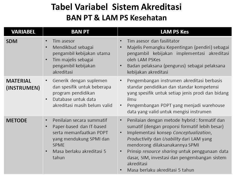 Tabel Variabel Sistem Akreditasi BAN PT & LAM PS Kesehatan VARIABELBAN PTLAM PS Kes SDM • Tim asesor • Mendikbud sebagai pengambil kebijakan utama • T