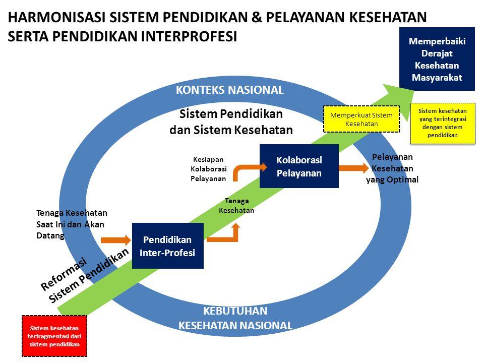 Memperbaiki Derajat Kesehatan Masyarakat Pendidikan Inter-Profesi Kolaborasi Pelayanan KEBUTUHAN KESEHATAN NASIONAL Sistem kesehatan terfragmentasi da