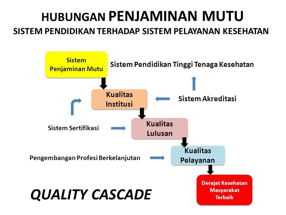 Sistem Penjaminan Mutu Kualitas Institusi Kualitas Lulusan Kualitas Pelayanan Derajat Kesehatan Masyarakat Terbaik Sistem Pendidikan Tinggi Tenaga Kes