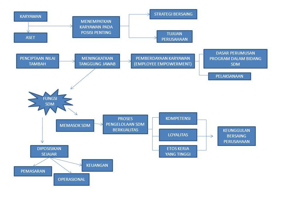 PENCIPTAAN NILAI TAMBAH MENINGKATKAN TANGGUNG JAWAB PEMBERDAYAAN KARYAWAN (EMPLOYEE EMPOWERMENT) PELAKSANAAN DASAR PERUMUSAN PROGRAM DALAM BIDANG SDM FUNGSI SDM MEMASOK SDM LOYALITAS DIPOSISIKAN SEJAJAR KOMPETENSI ETOS KERJA YANG TINGGI KEUNGGULAN BERSAING PERUSAHAAN PROSES PENGELOLAAN SDM BERKUALITAS PEMASARAN KEUANGAN OPERASIONAL KARYAWAN ASET MENEMPATKAN KARYAWAN PADA POSISI PENTING STRATEGI BERSAING TUJUAN PERUSAHAAN