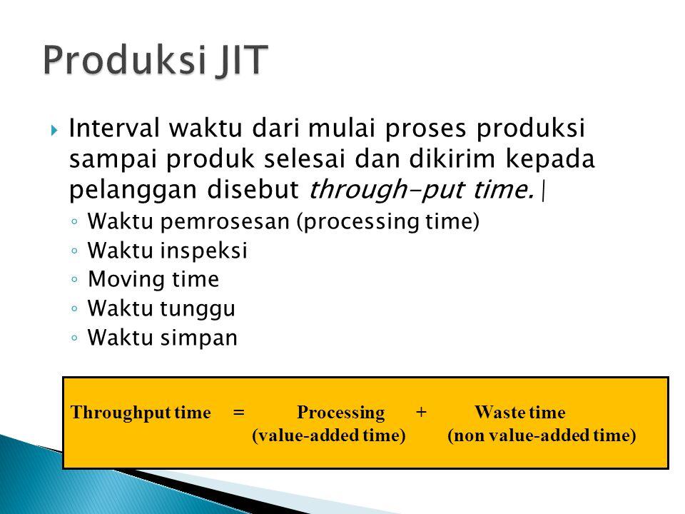  Interval waktu dari mulai proses produksi sampai produk selesai dan dikirim kepada pelanggan disebut through-put time.\ ◦ Waktu pemrosesan (processing time) ◦ Waktu inspeksi ◦ Moving time ◦ Waktu tunggu ◦ Waktu simpan Throughput time = Processing + Waste time (value-added time) (non value-added time)