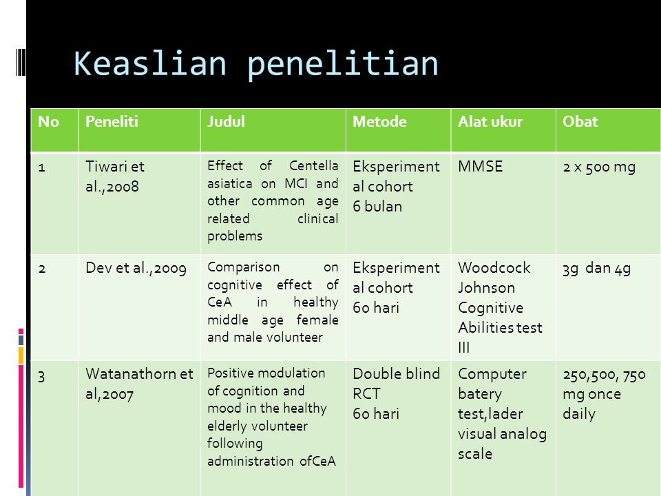 Keaslian penelitian NoPenelitiJudulMetodeAlat ukurObat 1Tiwari et al.,2008 Effect of Centella asiatica on MCI and other common age related clinical problems Eksperiment al cohort 6 bulan MMSE2 x 500 mg 2Dev et al.,2009 Comparison on cognitive effect of CeA in healthy middle age female and male volunteer Eksperiment al cohort 60 hari Woodcock Johnson Cognitive Abilities test III 3g dan 4g 3Watanathorn et al,2007 Positive modulation of cognition and mood in the healthy elderly volunteer following administration ofCeA Double blind RCT 60 hari Computer batery test,lader visual analog scale 250,500, 750 mg once daily
