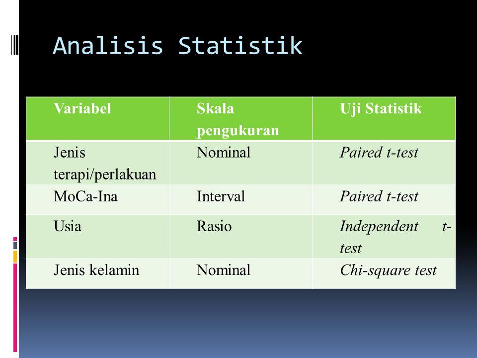 Analisis Statistik Variabel Skala pengukuran Uji Statistik Jenis terapi/perlakuan NominalPaired t-test MoCa-InaIntervalPaired t-test UsiaRasio Independent t- test Jenis kelaminNominalChi-square test