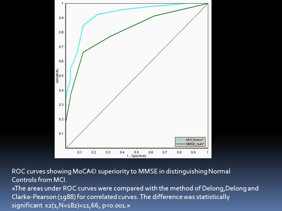 ROC curves showing MoCA© superiority to MMSE in distinguishing Normal Controls from MCI. «The areas under ROC curves were compared with the method of