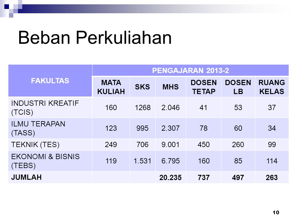 Beban Perkuliahan 10 FAKULTAS PENGAJARAN 2013-2 MATA KULIAH SKSMHS DOSEN TETAP DOSEN LB RUANG KELAS INDUSTRI KREATIF (TCIS) 16012682.046415337 ILMU TE