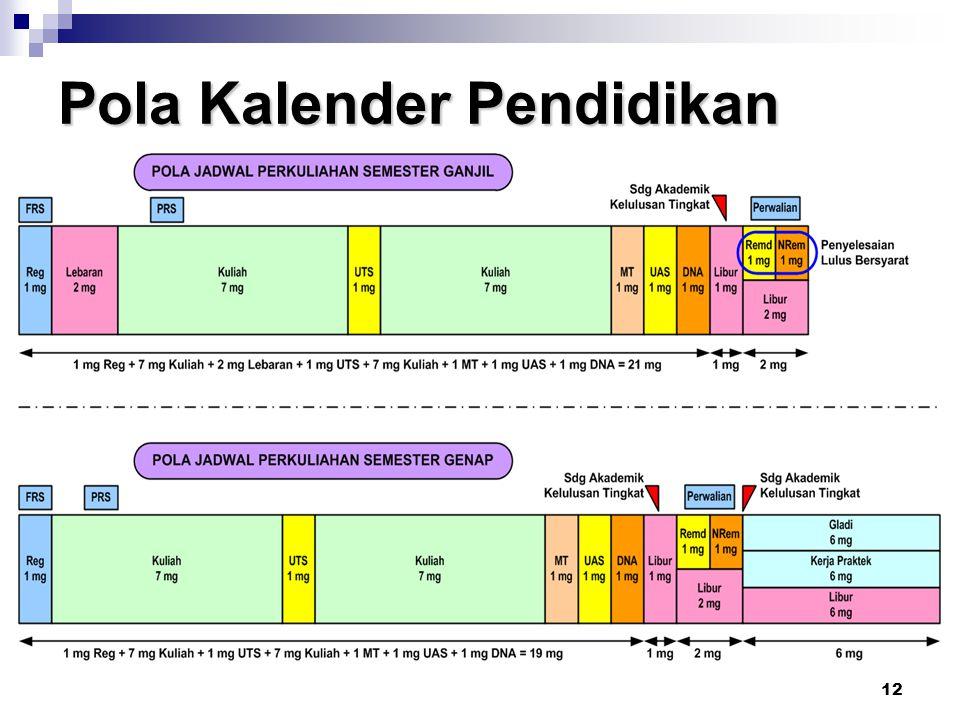 12 Pola Kalender Pendidikan