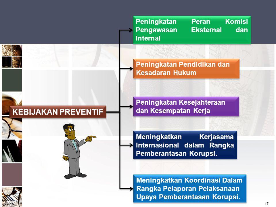 17 KEBIJAKAN PREVENTIF Peningkatan Peran Komisi Pengawasan Eksternal dan Internal Peningkatan Pendidikan dan Kesadaran Hukum Peningkatan Kesejahteraan