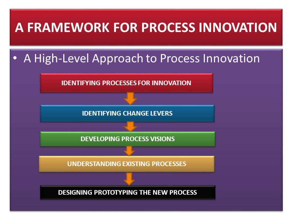 A FRAMEWORK FOR PROCESS INNOVATION • A High-Level Approach to Process Innovation IDENTIFYING PROCESSES FOR INNOVATION IDENTIFYING CHANGE LEVERS DEVELOPING PROCESS VISIONS UNDERSTANDING EXISTING PROCESSES DESIGNING PROTOTYPING THE NEW PROCESS