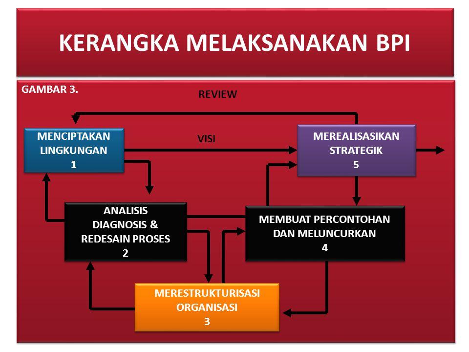 KERANGKA MELAKSANAKAN BPI GAMBAR 3. ANALISIS DIAGNOSIS & REDESAIN PROSES 2 ANALISIS DIAGNOSIS & REDESAIN PROSES 2 MEMBUAT PERCONTOHAN DAN MELUNCURKAN