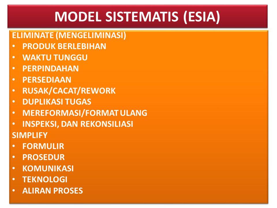 MODEL SISTEMATIS (ESIA) ELIMINATE (MENGELIMINASI) • PRODUK BERLEBIHAN • WAKTU TUNGGU • PERPINDAHAN • PERSEDIAAN • RUSAK/CACAT/REWORK • DUPLIKASI TUGAS