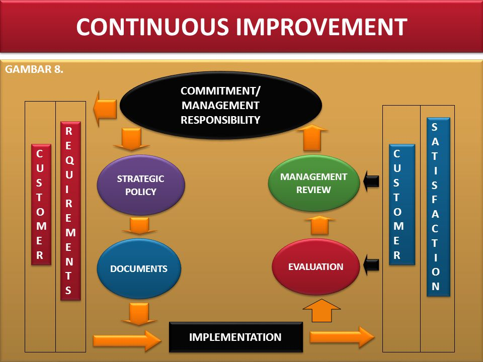 CONTINUOUS IMPROVEMENT GAMBAR 8.