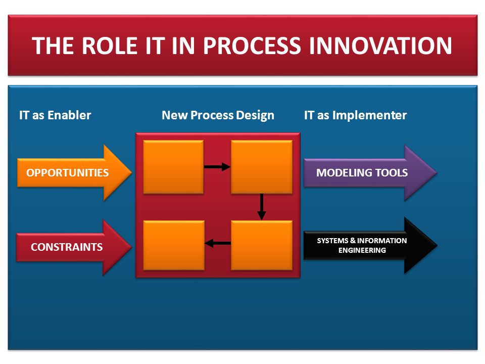 THE ROLE IT IN PROCESS INNOVATION IT as Enabler New Process DesignIT as Implementer OPPORTUNITIES CONSTRAINTS MODELING TOOLS SYSTEMS & INFORMATION ENGINEERING SYSTEMS & INFORMATION ENGINEERING