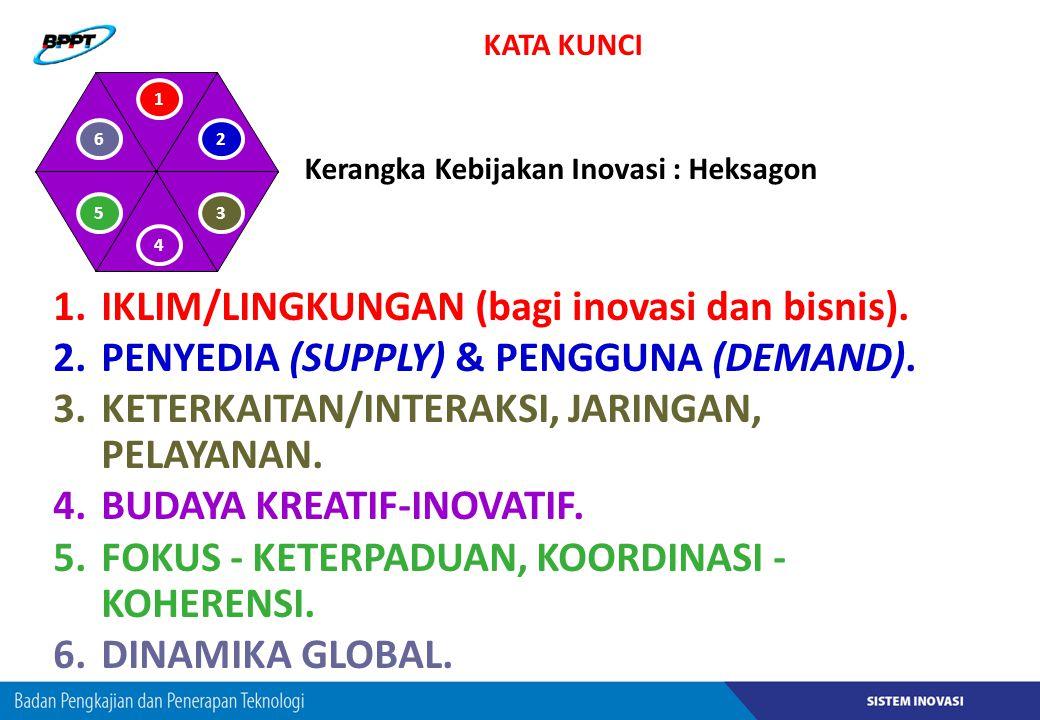 1.IKLIM/LINGKUNGAN (bagi inovasi dan bisnis). 2.PENYEDIA (SUPPLY) & PENGGUNA (DEMAND). 3.KETERKAITAN/INTERAKSI, JARINGAN, PELAYANAN. 4.BUDAYA KREATIF-