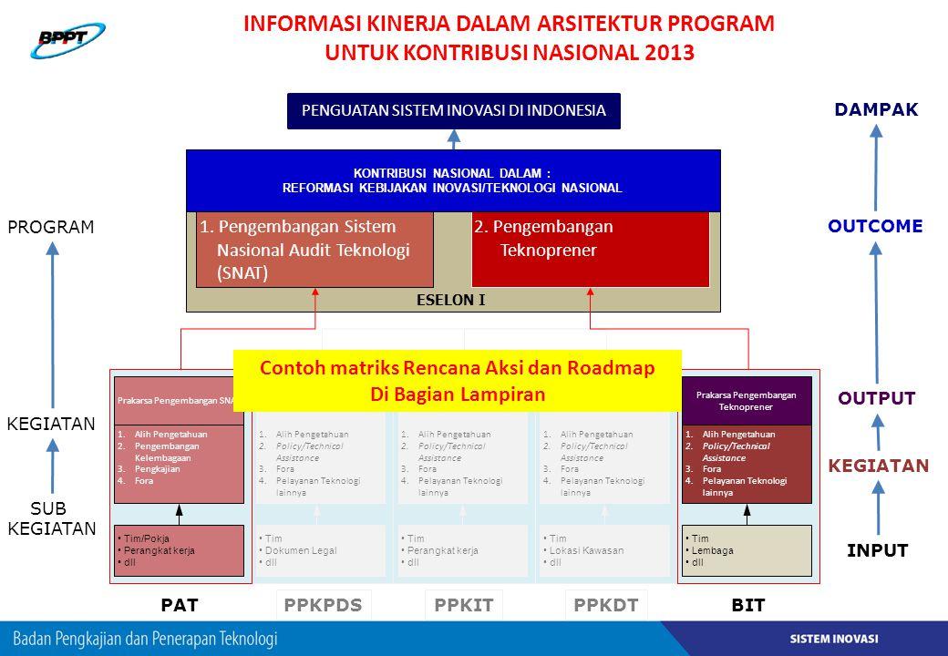 INFORMASI KINERJA DALAM ARSITEKTUR PROGRAM UNTUK KONTRIBUSI NASIONAL 2013 2. Pengembangan Teknoprener Prakarsa Pengembangan SNAT 1.Alih Pengetahuan 2.