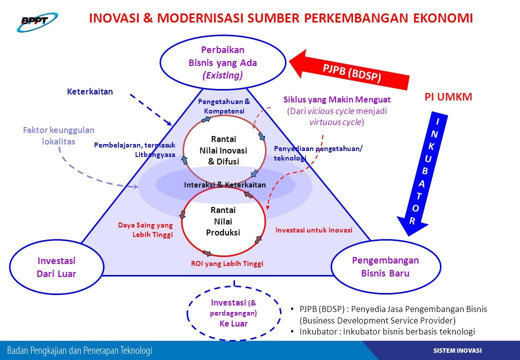 Pengembangan Bisnis Baru Perbaikan Bisnis yang Ada (Existing) Investasi Dari Luar Faktor keunggulan lokalitas Keterkaitan Investasi (& perdagangan) Ke