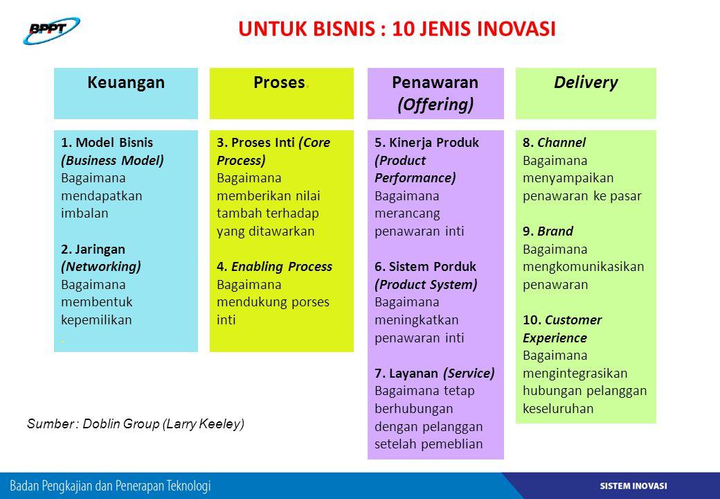 UNTUK BISNIS : 10 JENIS INOVASI 1. Model Bisnis (Business Model) Bagaimana mendapatkan imbalan 2. Jaringan (Networking) Bagaimana membentuk kepemilika