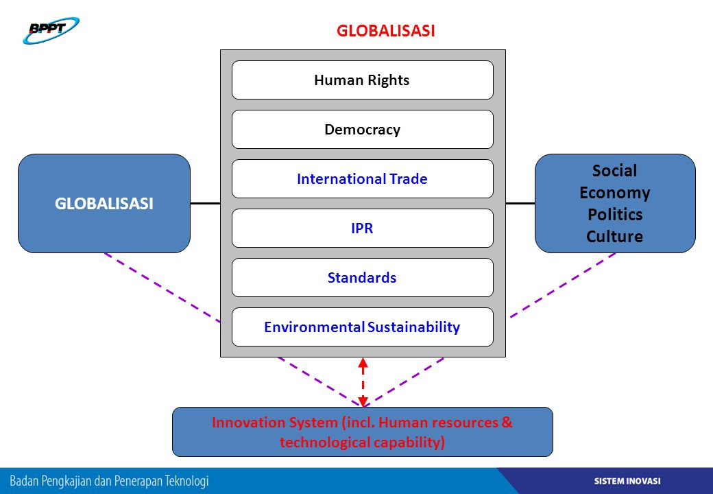 GLOBALISASI Human Rights Democracy IPR Standards International Trade Environmental Sustainability Innovation System (incl. Human resources & technolog