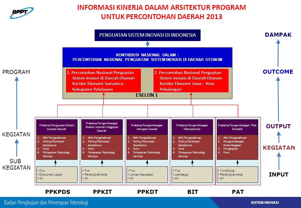 INFORMASI KINERJA DALAM ARSITEKTUR PROGRAM UNTUK PERCONTOHAN DAERAH 2013 Prakarsa Pengembangan Pilar Tematik 1.Alih Pengetahuan 2.Pengembangan Kelemba